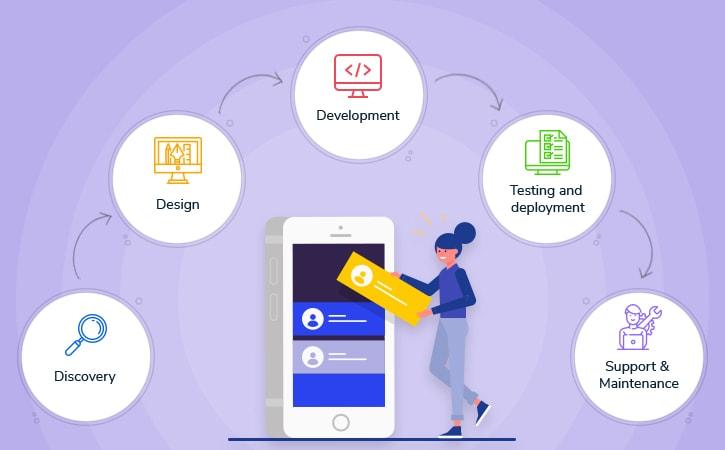 Understanding The Mobile App Development Lifecycle