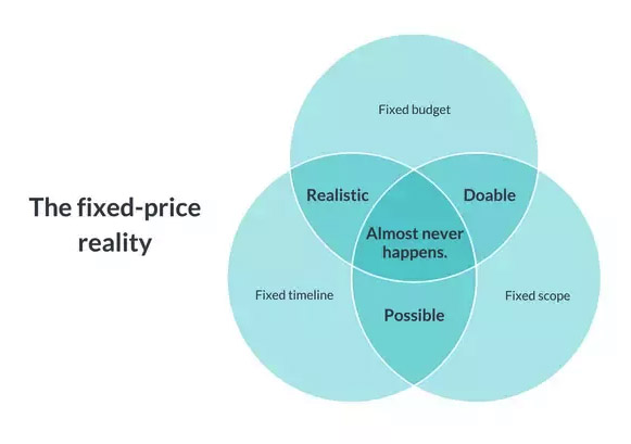 The fixed-price reality (in prectice)