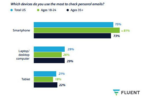 Mobile E-mail Usage Stat