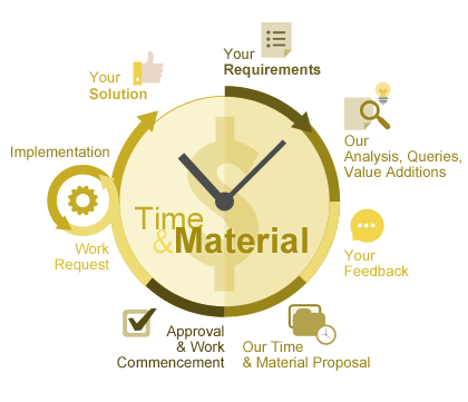 Time and Materials - overview