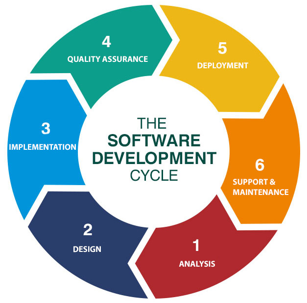 What Is Sdlc Software Development Lifecycle Phases Overview