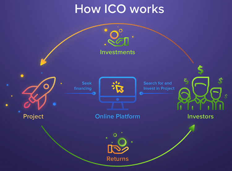 How Initial Coin Offering works