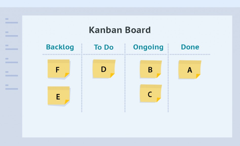 What Is a Canban Board and How It Works