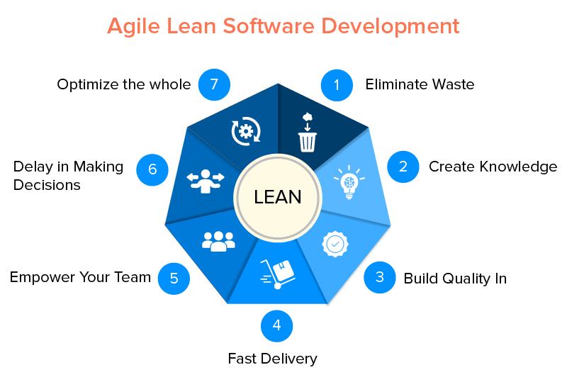 Lean Software Development methodology principles