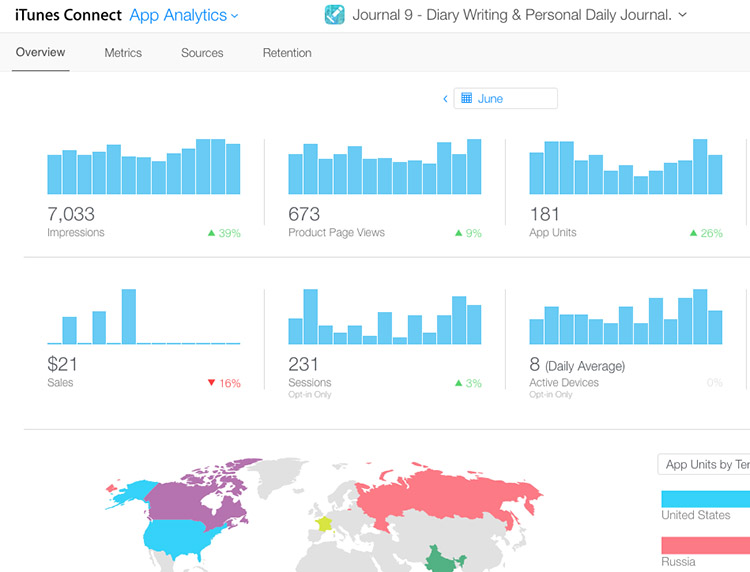 Mobile App Analytics Dashboard