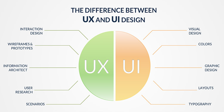 Big Differences Between UX And UI