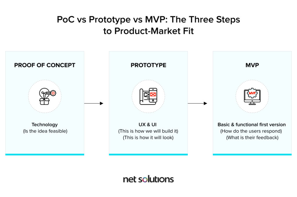 POC vs Prototype vs MVP - what's the difference between them