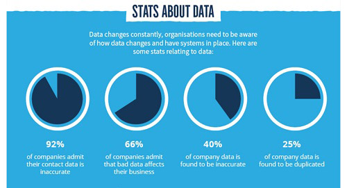 Stats about data