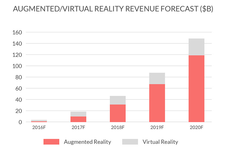 AR market growth statystics