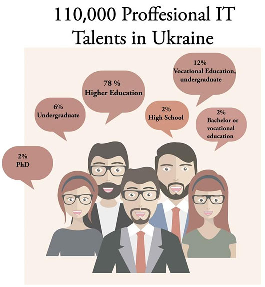 IT Talents in Ukraine
