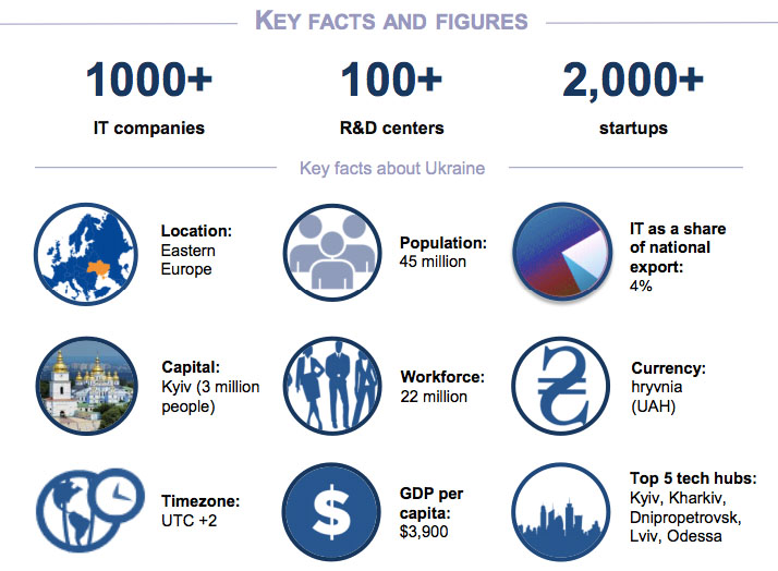 IT companies in Ukraine