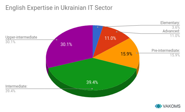 English Expertise in Ulrainian IT Sector