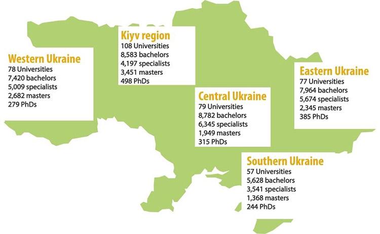 Ukrainian University by Regions