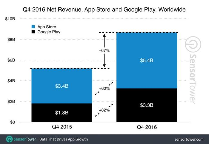 Mobile Apps net revenue
