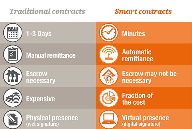 Difference between smart contracts and traditional contracts