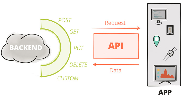 How Does an API work