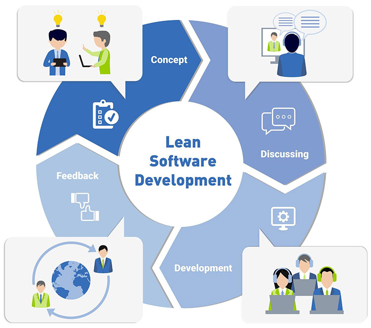 Lean Development Lifecycle