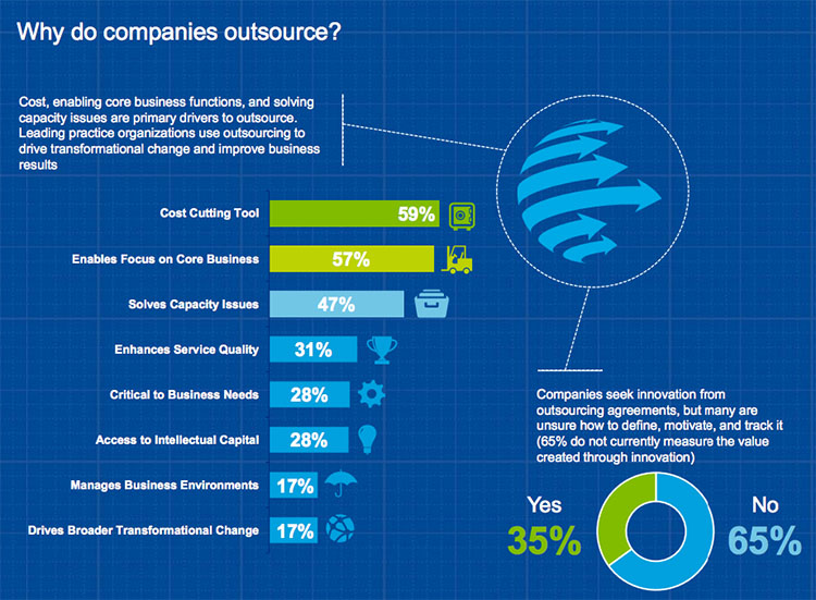 Deloitte's Global Outsourcing Survey