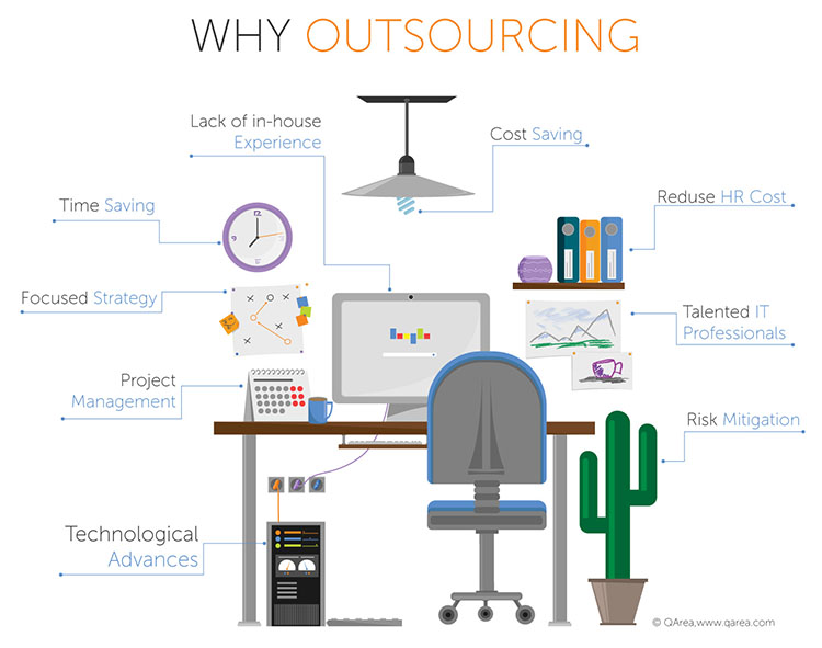 Why companies outsource development