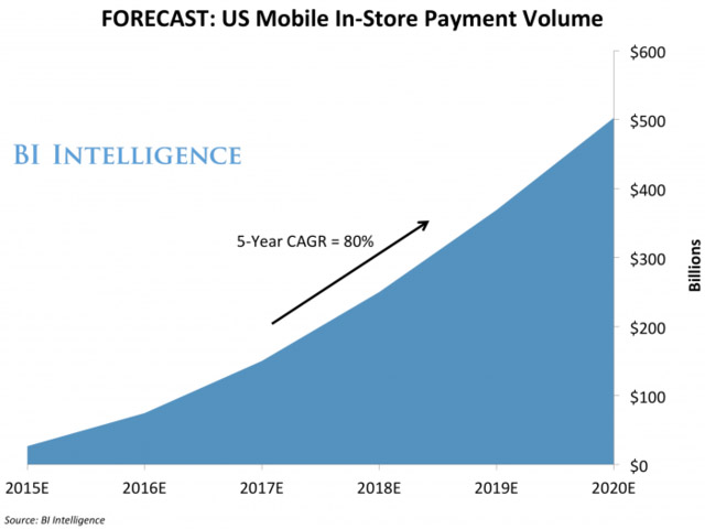 US Mobile In-Store Payment Volume