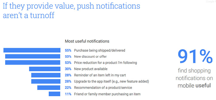 Push notification statystics
