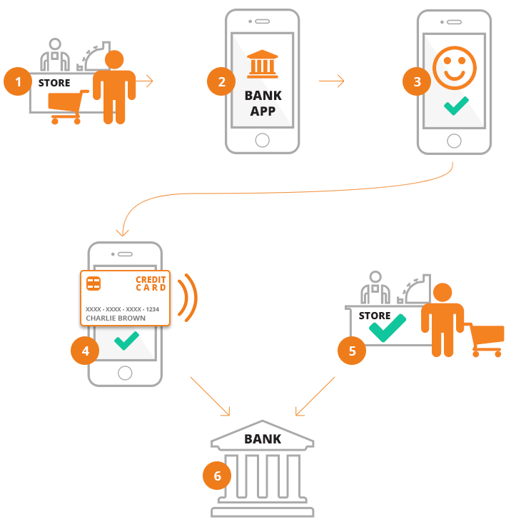 How do mobile payments work