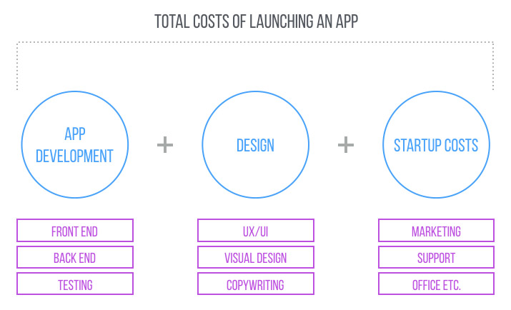 Total costs of launching an app