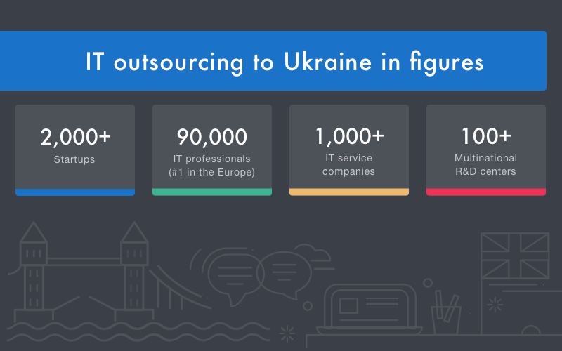 IT outsourcing to ukraine in figures
