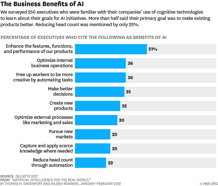 The Business Benefits of AI (Deloitte)