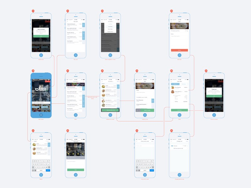 Mobile App Planning Features