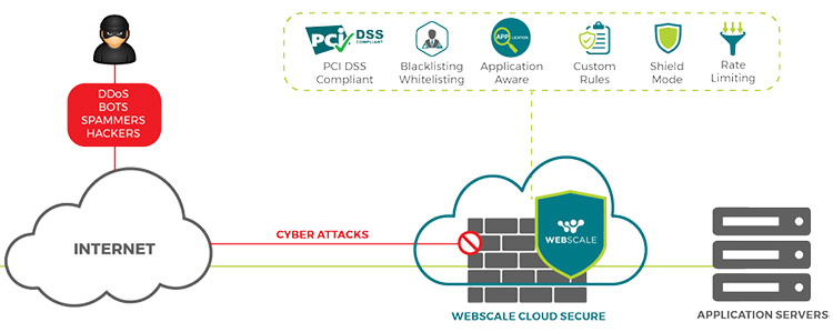 Webscale cloud secure