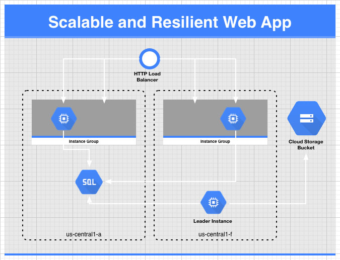 Scalable and Resilient Web App