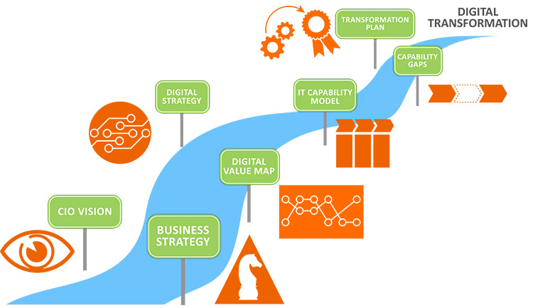 Successful business transformation strategy (roadmap)
