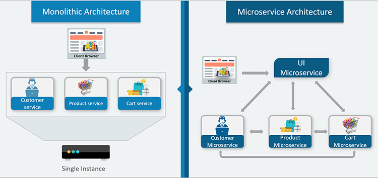 Difference between monolith and microservice approach