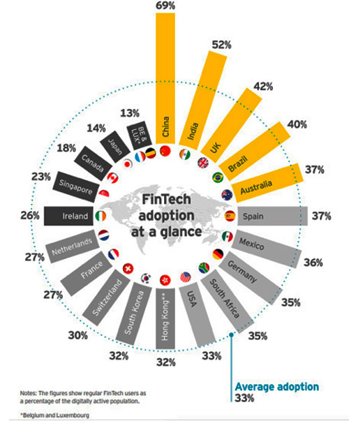 Fintech world coverage