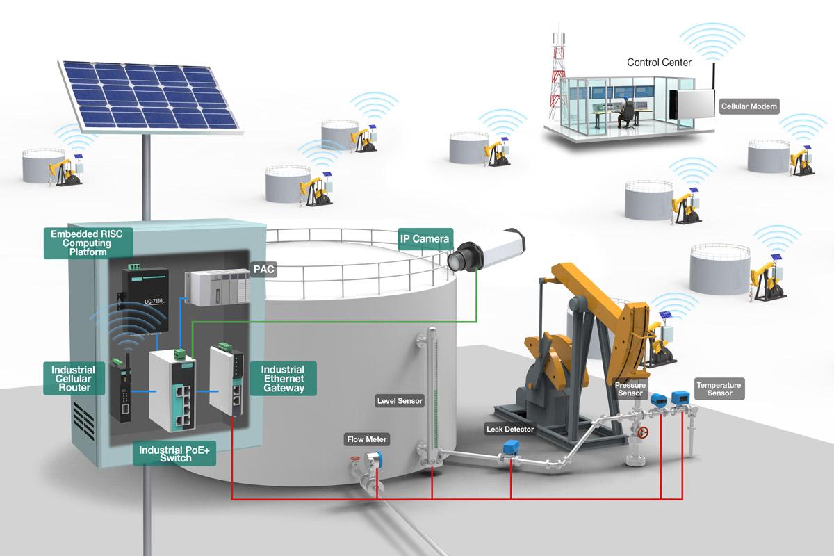 Industrial IoT Trends
