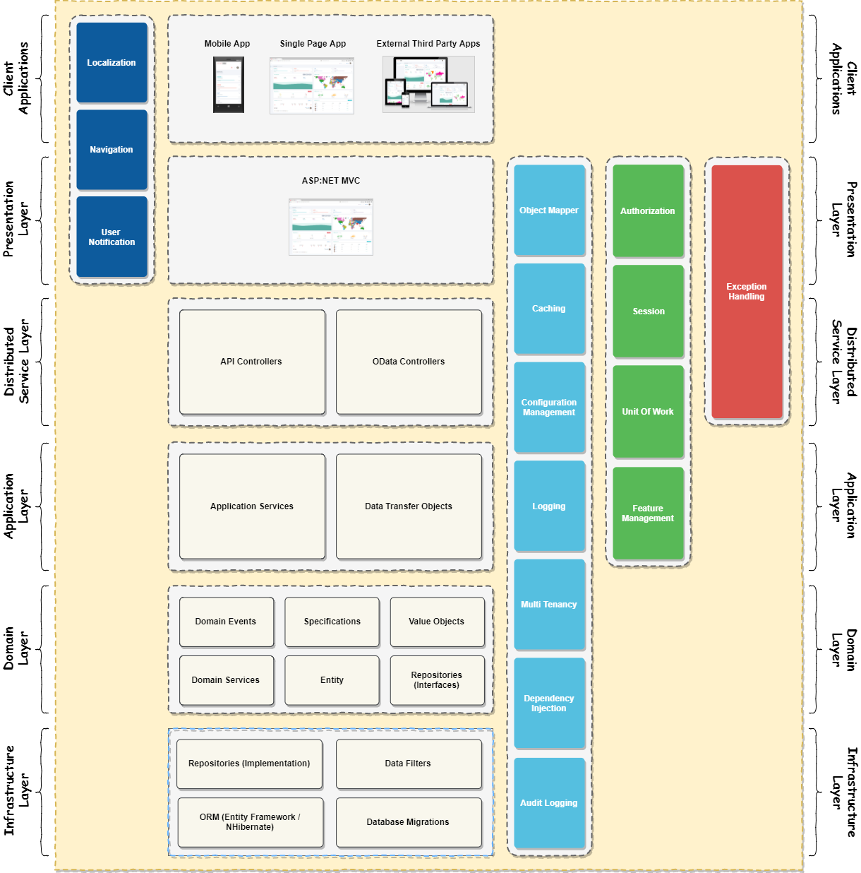 Boilerplate Application Architecture Model