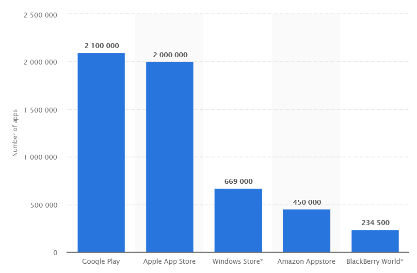 Total Number of Mobile Apps in stores