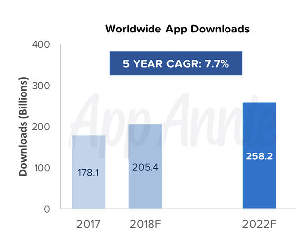 Worldwide app downloads