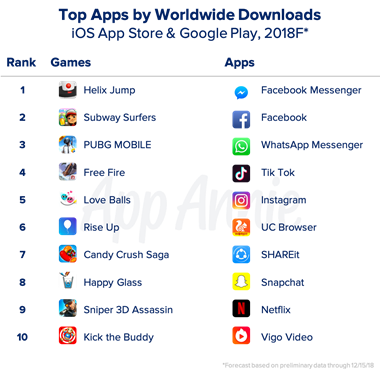 iOS top downloads