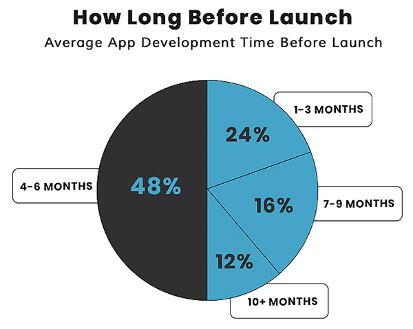 Time before a mobile app launch