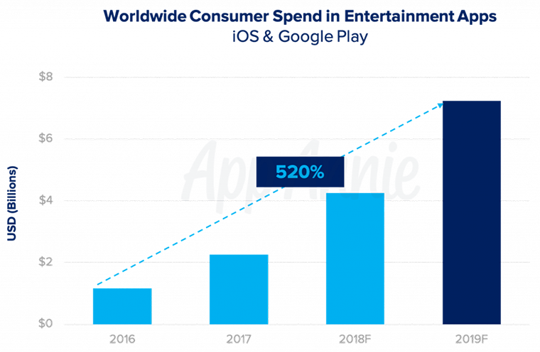 Worldwide Consumer Spend in Entertaiment Apps