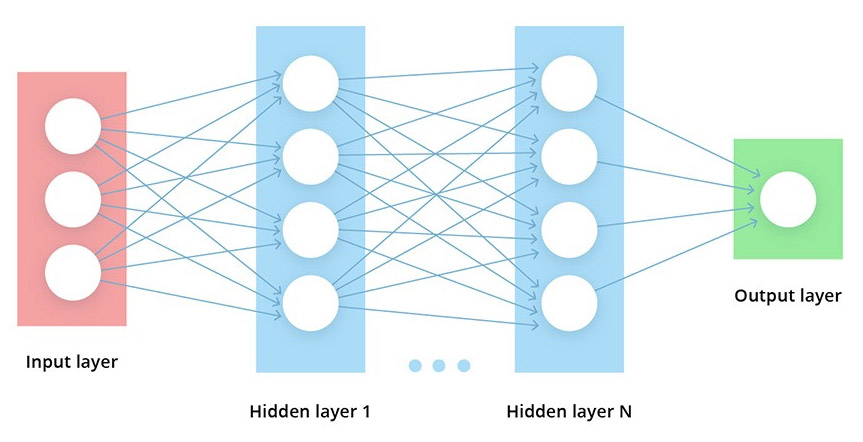 How Deep Learning works