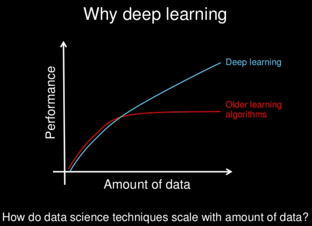 Deep Learning benefits