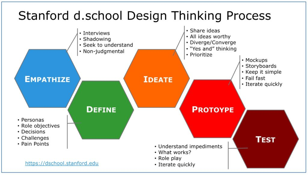 Design Thinking Stages