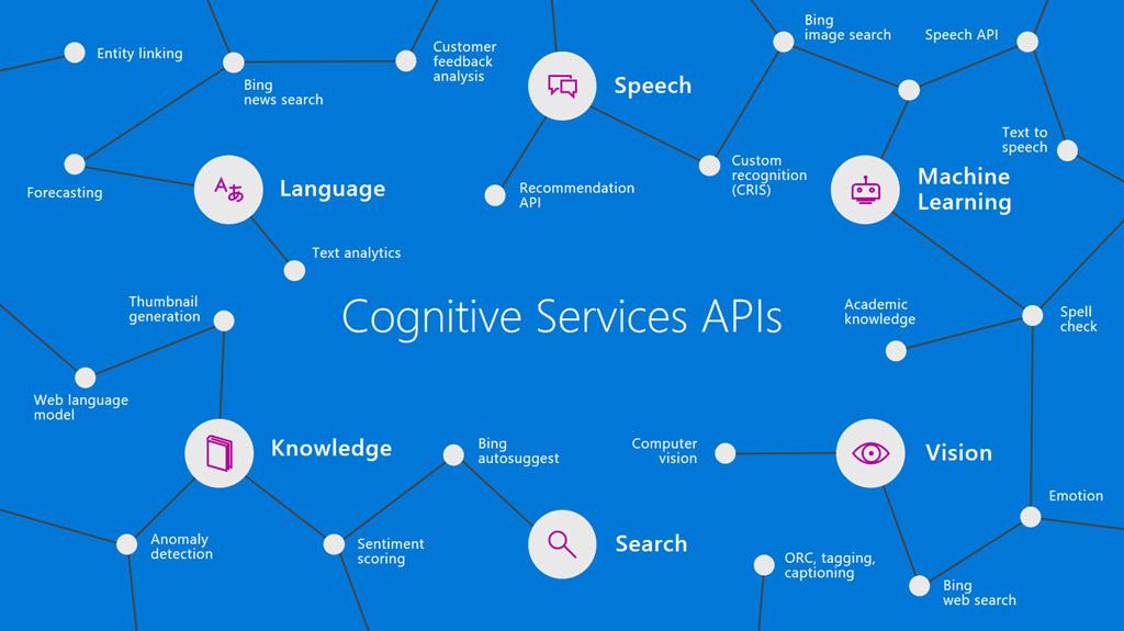 Cognitive Services API