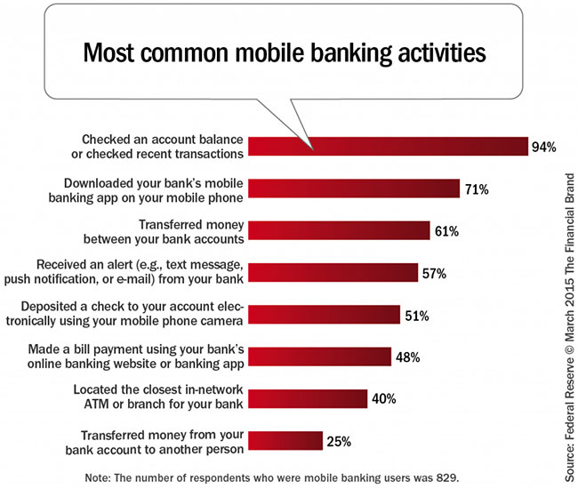 Most common mobile banking activities