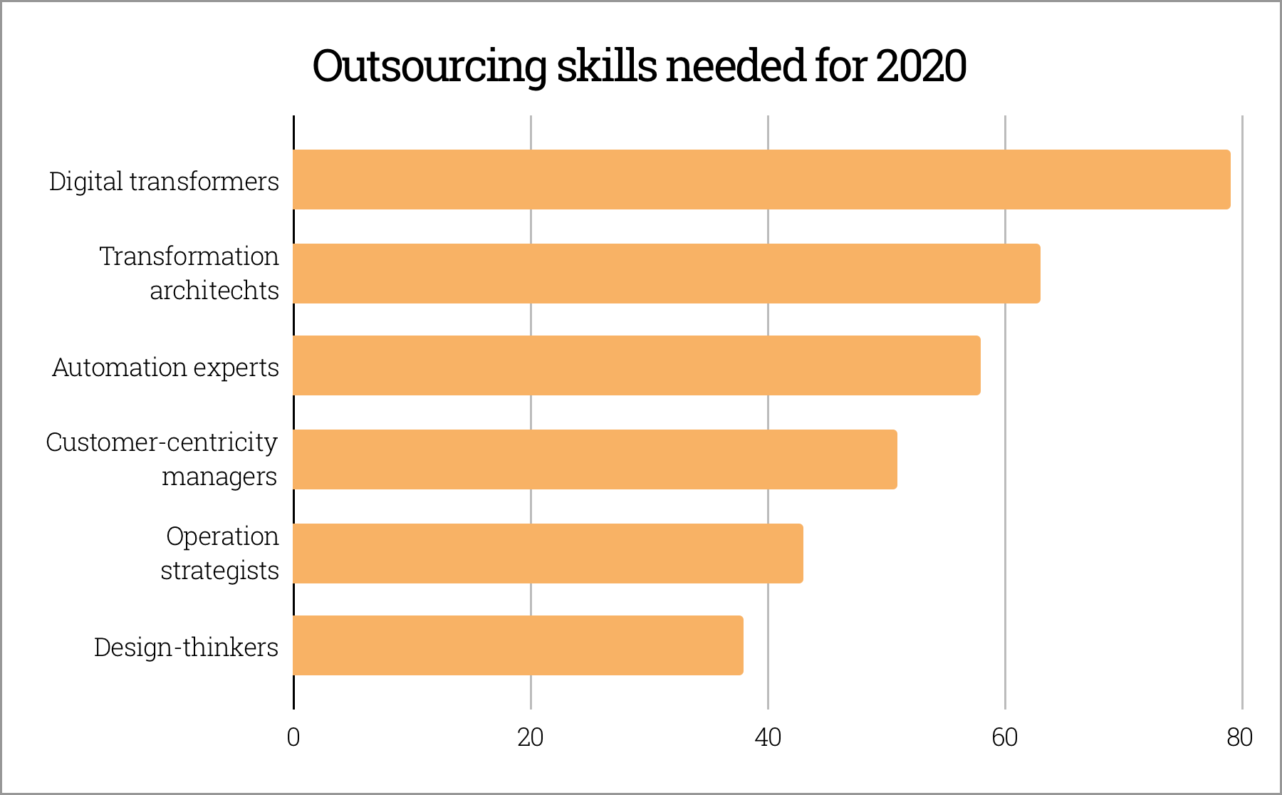 Outsourcing skills needed in 2020
