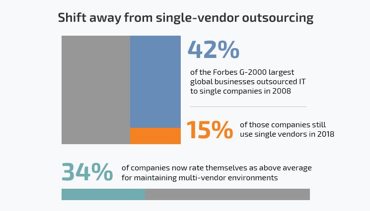 Multi-Vendor Outsourcing Trend