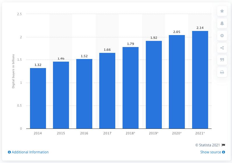 Number of digital buyers (worldwide statistics)